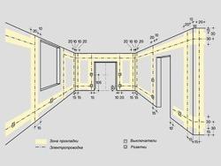 Основные правила электромонтажа электропроводки в помещениях в Новоалтайске. Электромонтаж компанией Русский электрик